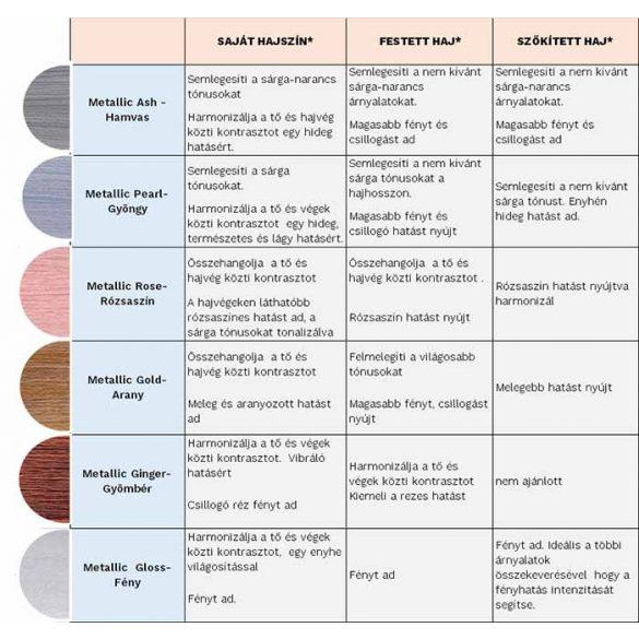 Lisap Lisaplex Filter Color hajszínező 100 ml
